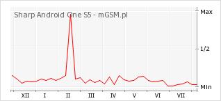 Wykres zmian popularności telefonu Sharp Android One S5