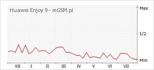 Wykres zmian popularności telefonu Huawei Enjoy 9