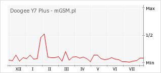 Wykres zmian popularności telefonu Doogee Y7 Plus