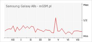 Wykres zmian popularności telefonu Samsung Galaxy A8s