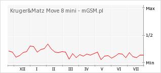 Wykres zmian popularności telefonu Kruger&Matz Move 8 mini