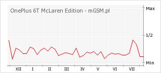 Wykres zmian popularności telefonu OnePlus 6T McLaren Edition