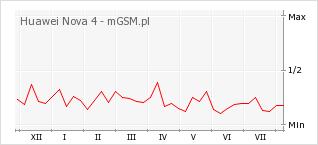 Wykres zmian popularności telefonu Huawei Nova 4