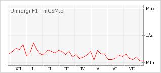 Wykres zmian popularności telefonu Umidigi F1