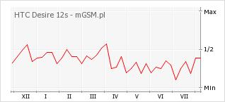 Wykres zmian popularności telefonu HTC Desire 12s