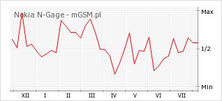 Wykres zmian popularności telefonu Nokia N-Gage