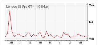 Wykres zmian popularności telefonu Lenovo S5 Pro GT