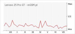 Wykres zmian popularności telefonu Lenovo Z5 Pro GT