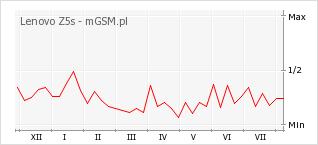 Wykres zmian popularności telefonu Lenovo Z5s