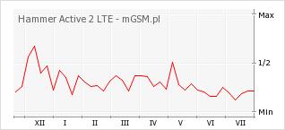 Wykres zmian popularności telefonu Hammer Active 2 LTE