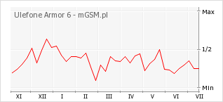 Wykres zmian popularności telefonu Ulefone Armor 6