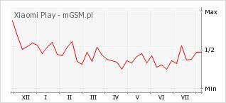 Wykres zmian popularności telefonu Xiaomi Play