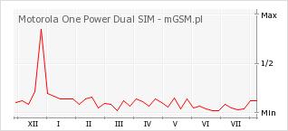 Wykres zmian popularności telefonu Motorola One Power Dual SIM