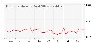 Wykres zmian popularności telefonu Motorola Moto E5 Dual SIM