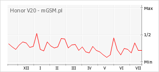 Wykres zmian popularności telefonu Honor V20