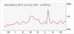 Wykres zmian popularności telefonu BlackBerry KEY2 LE Dual SIM