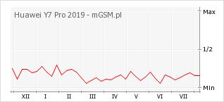 Wykres zmian popularności telefonu Huawei Y7 Pro 2019