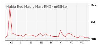 Wykres zmian popularności telefonu Nubia Red Magic Mars RNG