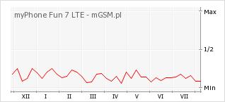 Wykres zmian popularności telefonu myPhone Fun 7 LTE