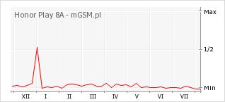 Wykres zmian popularności telefonu Honor Play 8A