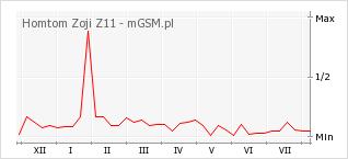 Wykres zmian popularności telefonu Homtom Zoji Z11