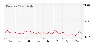 Wykres zmian popularności telefonu Doogee Y7