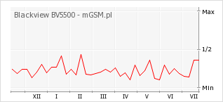 Wykres zmian popularności telefonu Blackview BV5500