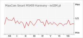 Wykres zmian popularności telefonu MaxCom Smart MS459 Harmony