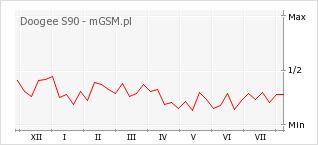 Wykres zmian popularności telefonu Doogee S90