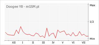 Wykres zmian popularności telefonu Doogee Y8