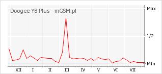 Wykres zmian popularności telefonu Doogee Y8 Plus