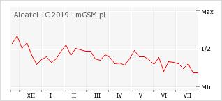 Wykres zmian popularności telefonu Alcatel 1C 2019