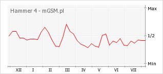 Wykres zmian popularności telefonu Hammer 4