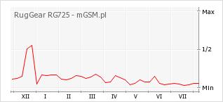 Wykres zmian popularności telefonu RugGear RG725