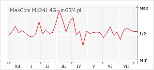 Wykres zmian popularności telefonu MaxCom MK241 4G