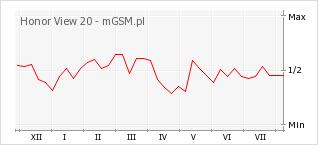 Wykres zmian popularności telefonu Honor View 20