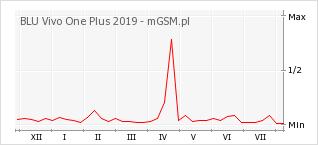 Wykres zmian popularności telefonu BLU Vivo One Plus 2019