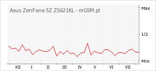 Wykres zmian popularności telefonu Asus ZenFone 5Z ZS621KL