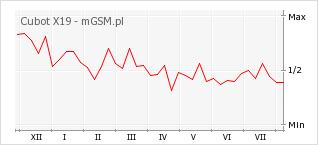Wykres zmian popularności telefonu Cubot X19