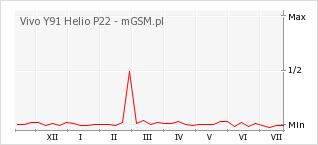 Wykres zmian popularności telefonu Vivo Y91 Helio P22