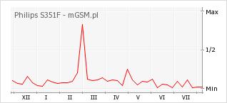 Wykres zmian popularności telefonu Philips S351F