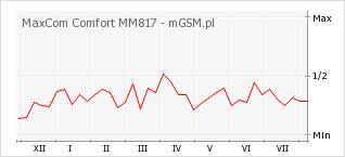 Wykres zmian popularności telefonu MaxCom Comfort MM817