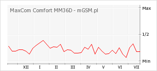 Wykres zmian popularności telefonu MaxCom Comfort MM36D