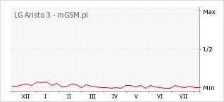 Wykres zmian popularności telefonu LG Aristo 3
