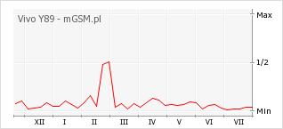 Wykres zmian popularności telefonu Vivo Y89