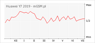 Wykres zmian popularności telefonu Huawei Y7 2019