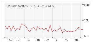 Wykres zmian popularności telefonu TP-Link Neffos C5 Plus
