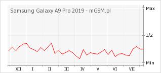 Wykres zmian popularności telefonu Samsung Galaxy A9 Pro 2019