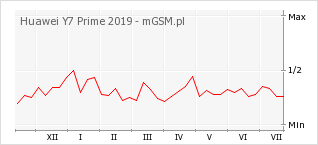 Wykres zmian popularności telefonu Huawei Y7 Prime 2019