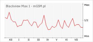 Wykres zmian popularności telefonu Blackview Max 1
